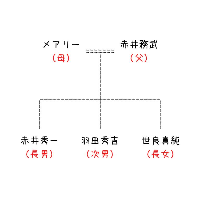 赤井ファミリー相関図